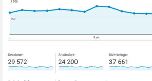 Glannas statistik på Google analytics